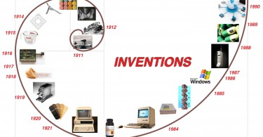 Major Inventions